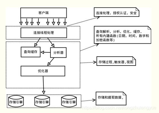 图片来源:https://blog.csdn.net/fuzhongmin05/article/details/70904190