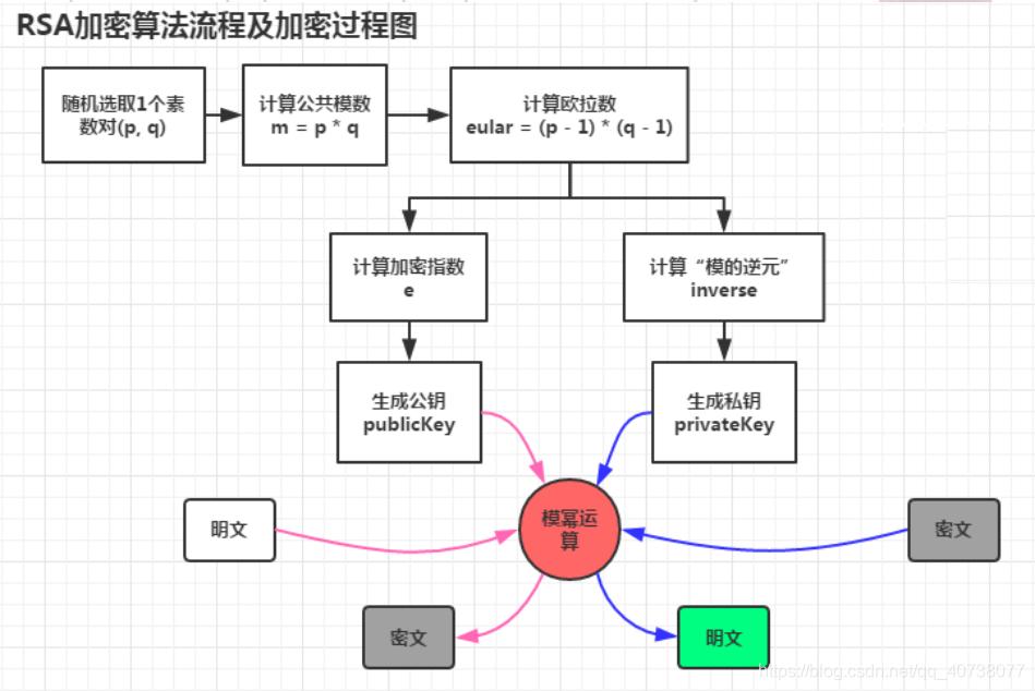 RSA算法流程图