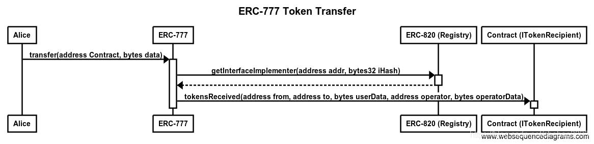 [外链图片转存失败,源站可能有防盗链机制,建议将图片保存下来直接上传(img-l1uEb5mi-1571697124280)(erc-777-anatomy/transfer.png)]
