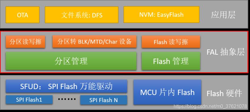 FAL框架图