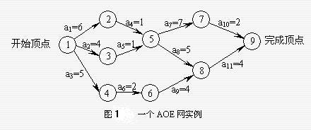 AOE图示例
