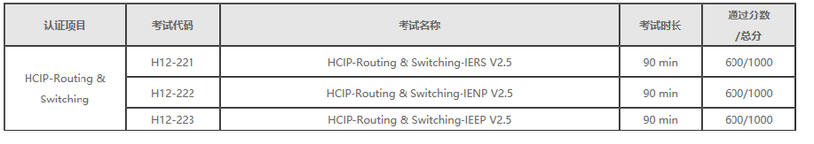 HCIP-Routing & Switching V2.5