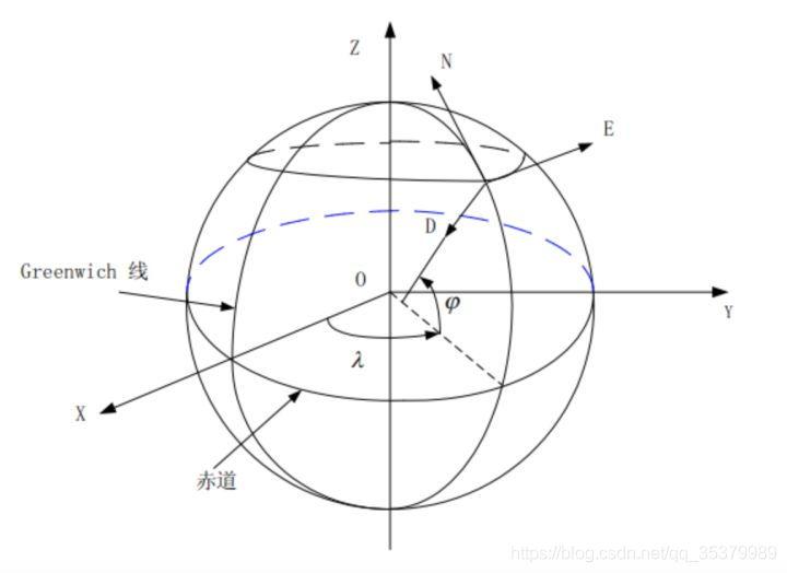 无人机运动学控制中的坐标系,及惯性坐标系与机体坐标系之间的矩阵转换 欧拉角插图