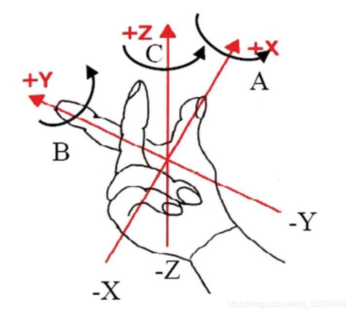 无人机运动学控制中的坐标系,及惯性坐标系与机体坐标系之间的矩阵转换 欧拉角插图(1)