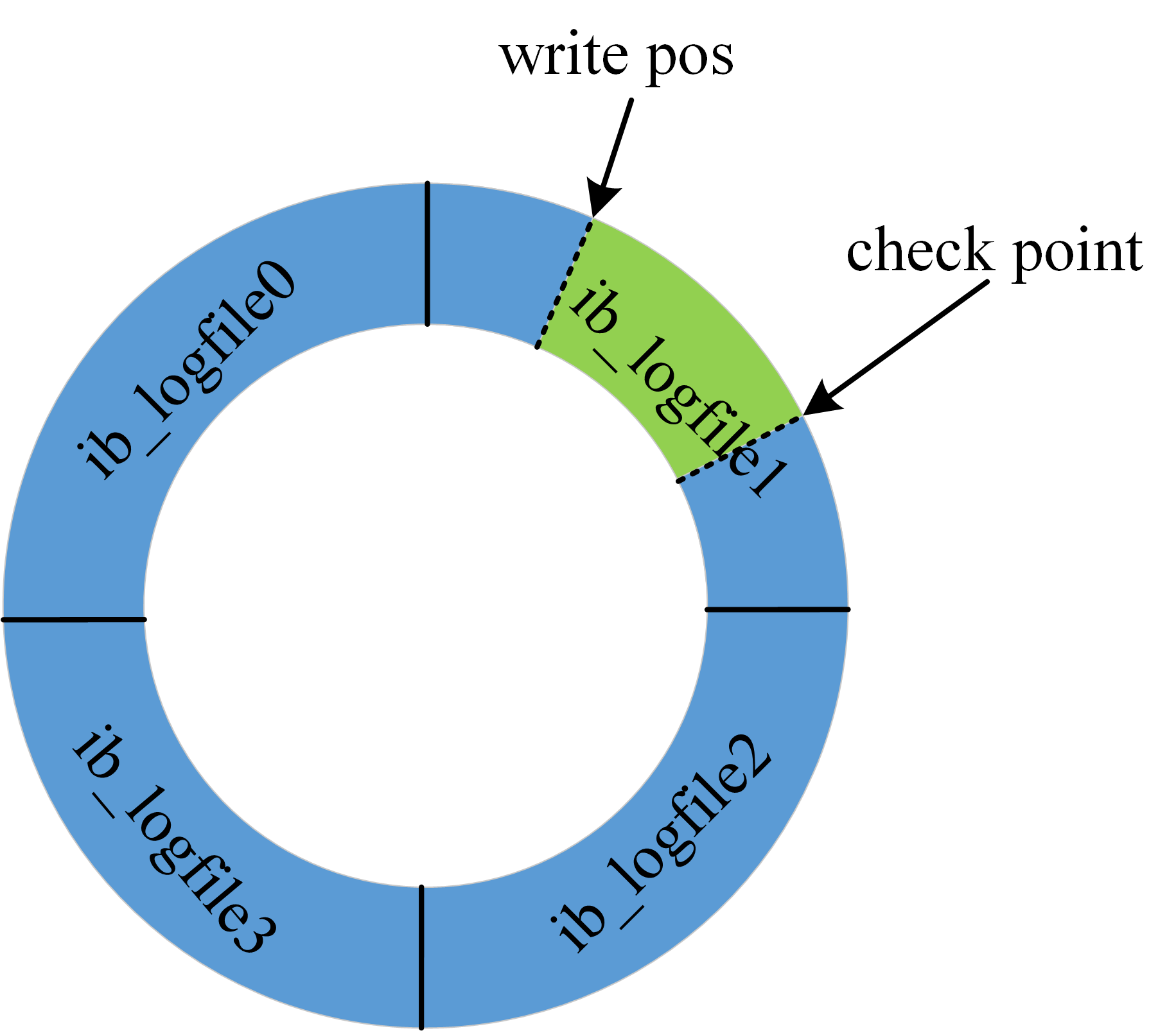 redolog循环写