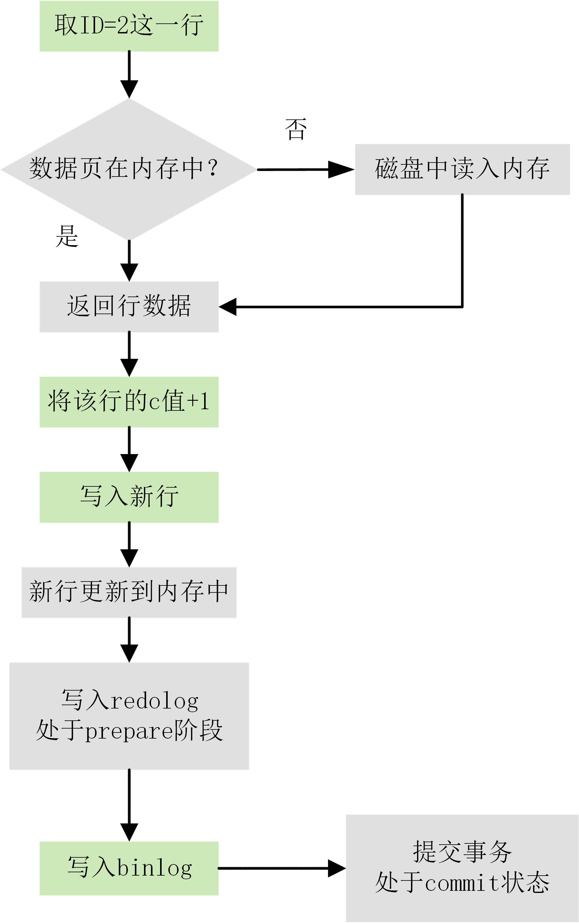 update语句执行流程