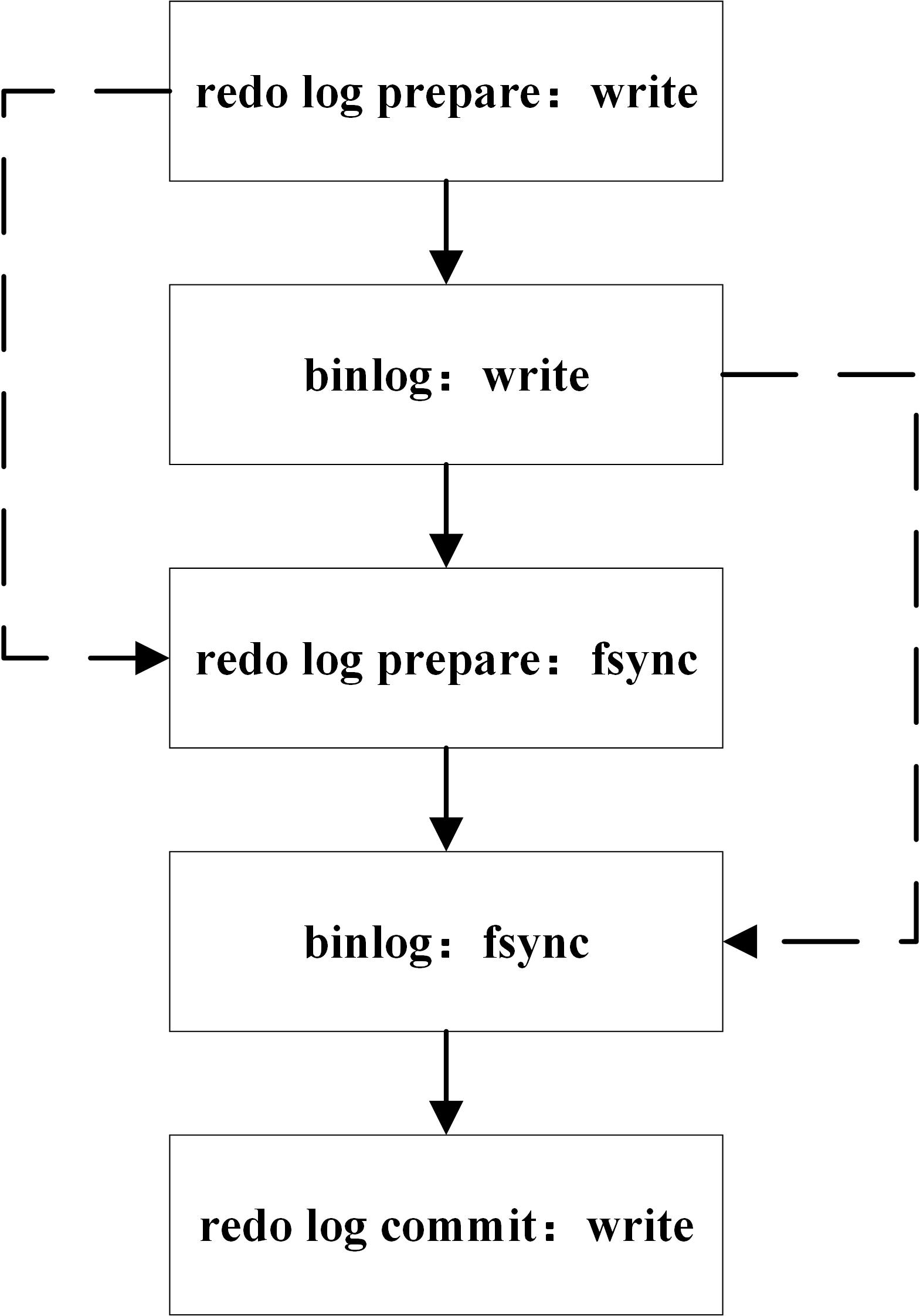 MySQL二阶段提交图