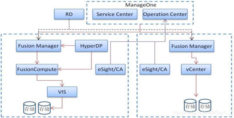 分布式云数据中心传统架构逻辑部署图