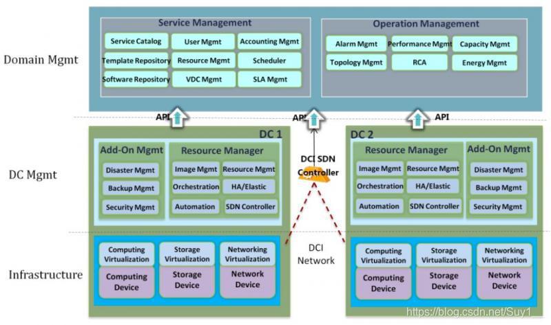 分布式云数据中心逻辑架构