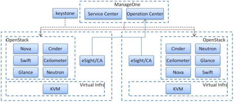 OpenStack架构下部件部署图
