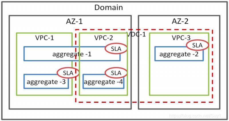 服务式云数据中心概念关系