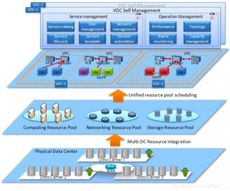 VDC功能概述