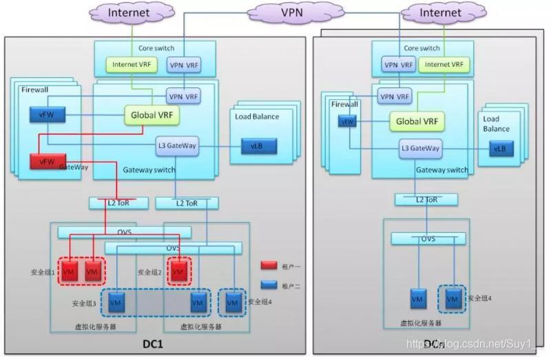 DC2网络子系统架构图