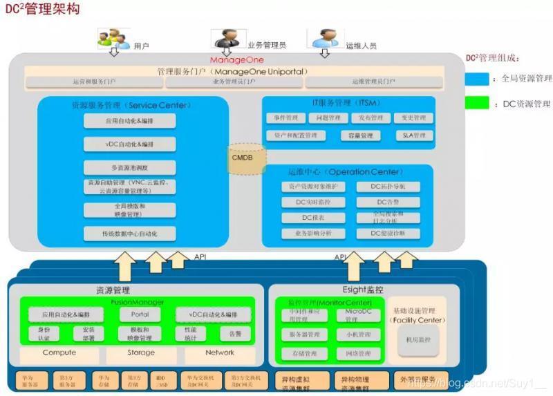 DC2管理子系统总体架构