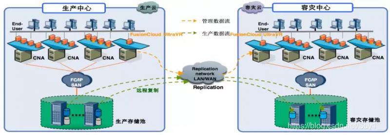 基于存储阵列复制的云平台主备容灾框架