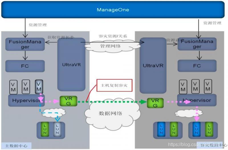 基于主机复制的云平台主备容灾框架