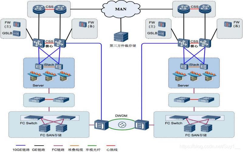 基于VIS的云平台双活容灾部署框架