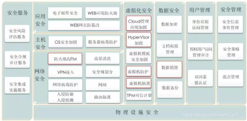 安全子系统架构图