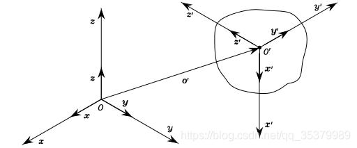 无人机运动学控制中的坐标系,及惯性坐标系与机体坐标系之间的矩阵转换 欧拉角插图(4)
