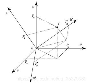 无人机运动学控制中的坐标系,及惯性坐标系与机体坐标系之间的矩阵转换 欧拉角插图(25)