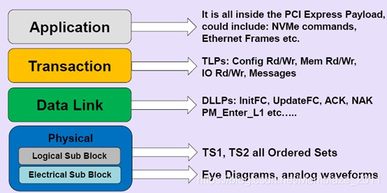 pcie-express layered model