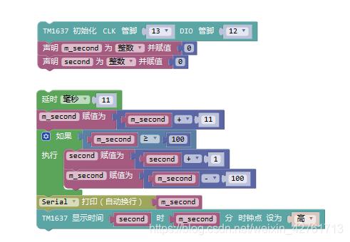显示秒表功能代码模块图