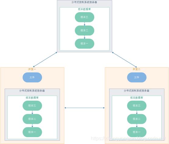 分布式版本控制系统