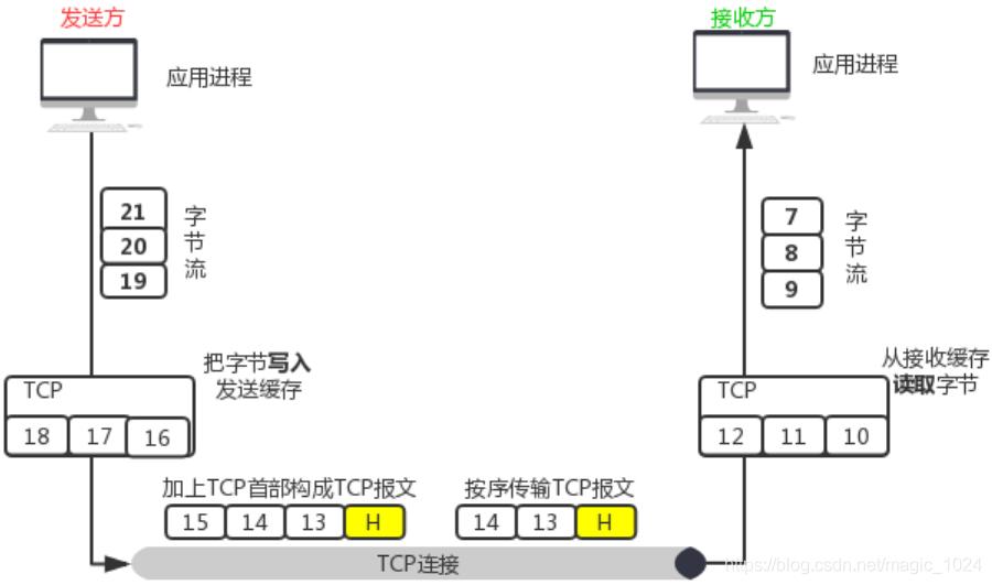 TCP数据传输模型