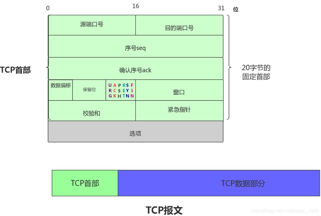 TCP报文首部