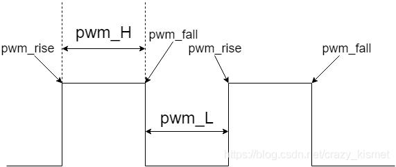 pwm占空比捕获原理