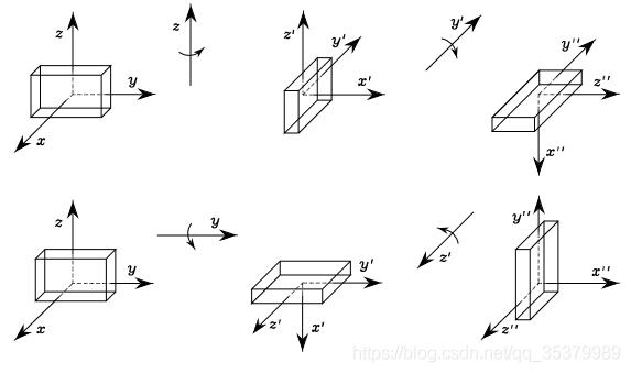 无人机运动学控制中的坐标系,及惯性坐标系与机体坐标系之间的矩阵转换 欧拉角插图(61)