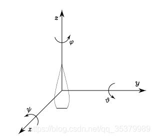 无人机运动学控制中的坐标系,及惯性坐标系与机体坐标系之间的矩阵转换 欧拉角插图(64)