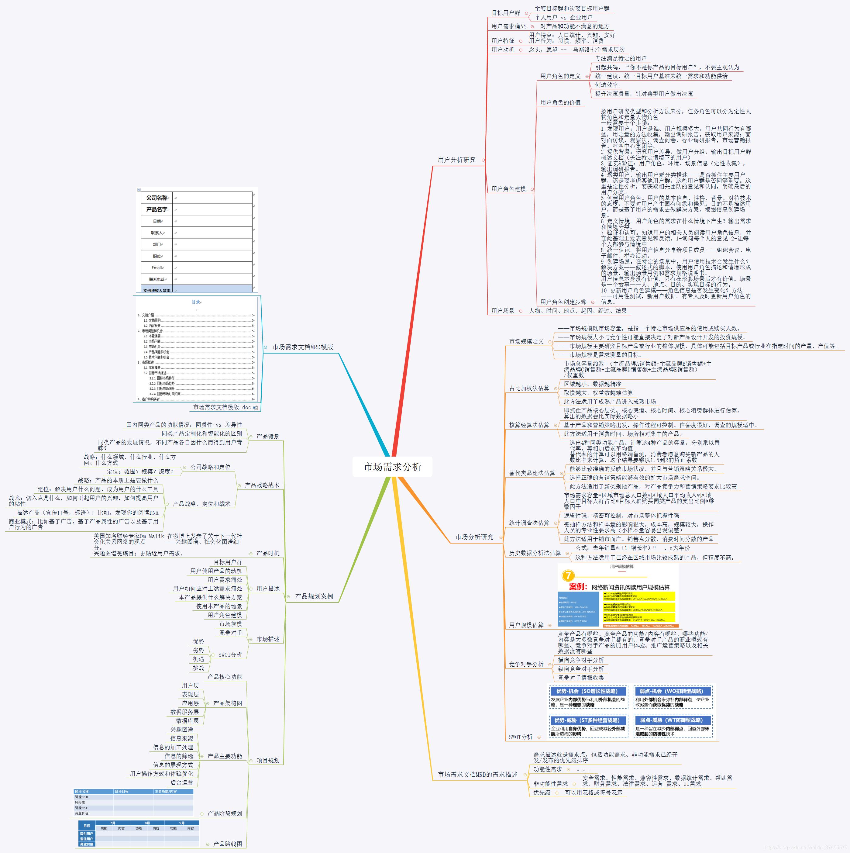 营销管理思维导图,如何做好营销看完这张图就知道了_手机搜狐网