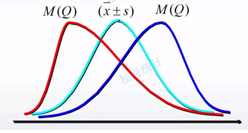 均值与中位数的曲线