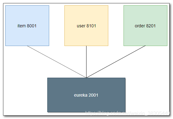eureka注册中心