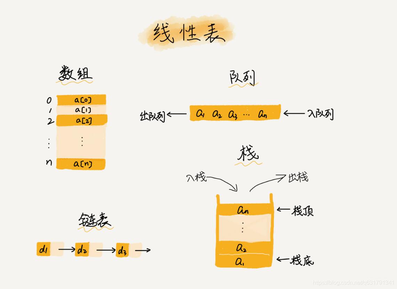 线性 数据结构