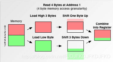 How processors handle unaligned memory access