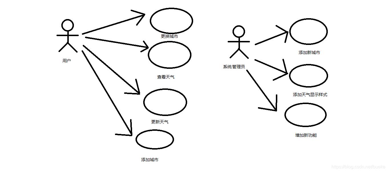 业务用例图