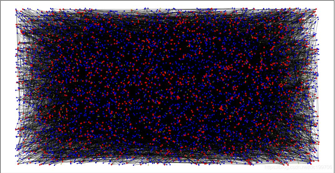 网络结构,红色点代表度大于等于5,蓝色为2-4,黄色为1