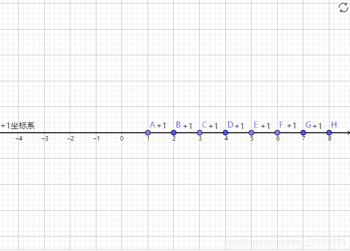 日常坐标系(+1坐标系)