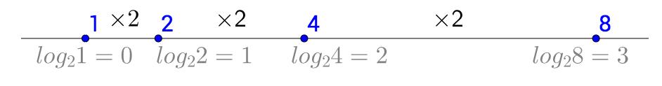 乘2坐标轴