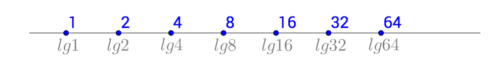 等值摆放的坐标系