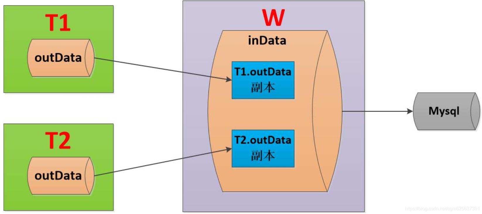 循环盘点流程图