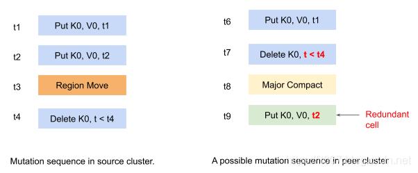 [外链图片转存失败,源站可能有防盗链机制,建议将图片保存下来直接上传(img-C3mDgFO6-1572431331496)(http://git.caimi-inc.com/middleware/hbase2.0/uploads/3237a99ca967f6a25d3e08a9264d4ccc/image.png)]