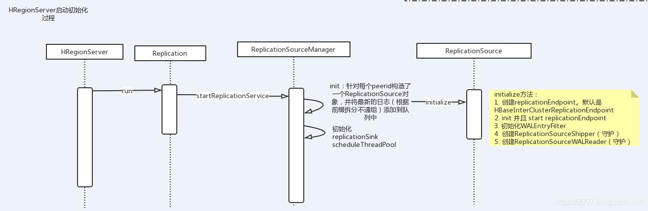 [外链图片转存失败,源站可能有防盗链机制,建议将图片保存下来直接上传(img-zeUYcgkq-1572431331500)(http://git.caimi-inc.com/middleware/hbase2.0/uploads/9e5e35d481a1af83ff95eb7ecc15200f/image.png)]