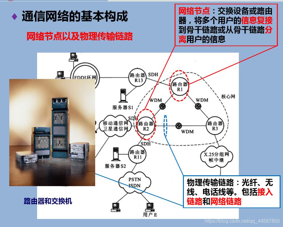 网络节点与物理传输链路