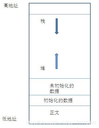 图片来源于https://blog.csdn.net/wojiuguowei/article/details/78958794