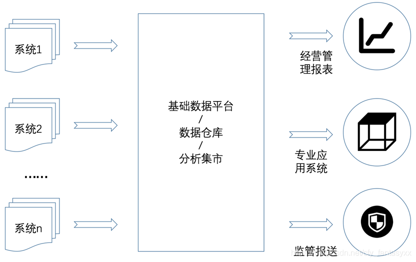 银行对数据统计分析整体架构的简单例子