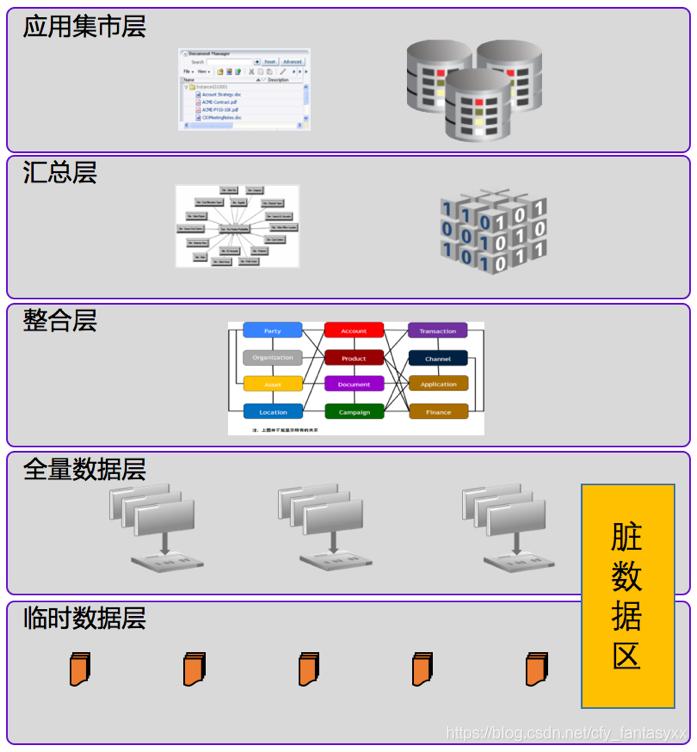 数据分层设计