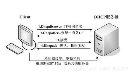 DHCP自动分配IP